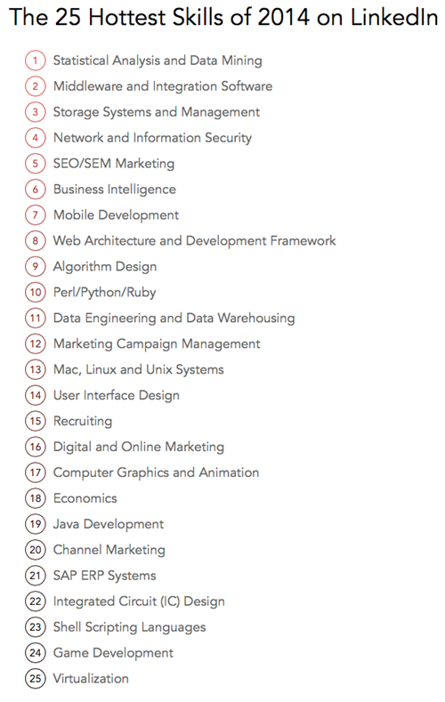 The-25-Hottest-Skills-of-2014-on-LinkedIn_副本